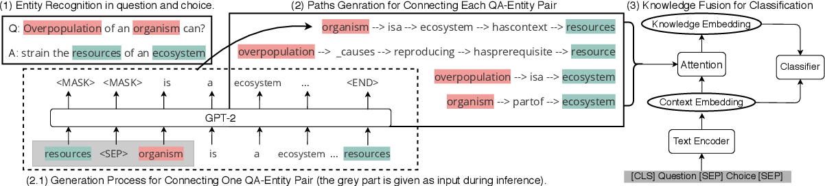 Figure 3 for Connecting the Dots: A Knowledgeable Path Generator for Commonsense Question Answering