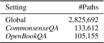 Figure 4 for Connecting the Dots: A Knowledgeable Path Generator for Commonsense Question Answering
