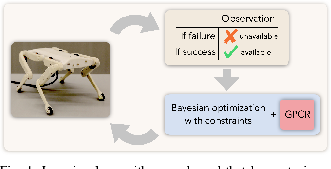 Figure 1 for Robot Learning with Crash Constraints