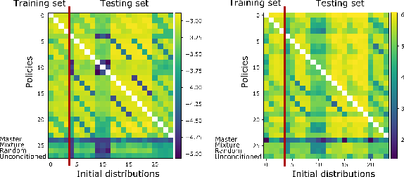 Figure 2 for Generalization in Mean Field Games by Learning Master Policies