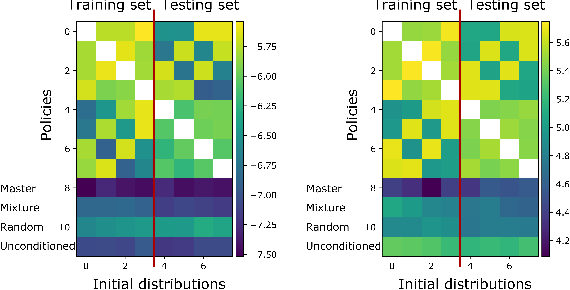 Figure 4 for Generalization in Mean Field Games by Learning Master Policies
