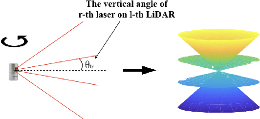 Figure 3 for An Optimal LiDAR Configuration Approach for Self-Driving Cars