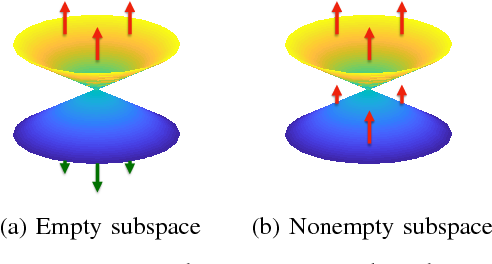 Figure 4 for An Optimal LiDAR Configuration Approach for Self-Driving Cars