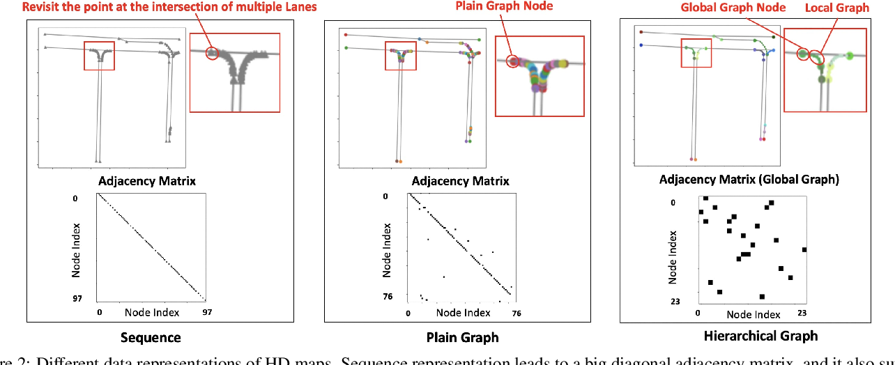 Figure 3 for HDMapGen: A Hierarchical Graph Generative Model of High Definition Maps