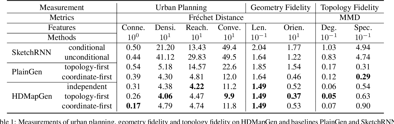 Figure 2 for HDMapGen: A Hierarchical Graph Generative Model of High Definition Maps