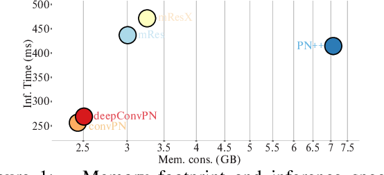 Figure 1 for Going Deeper with Point Networks