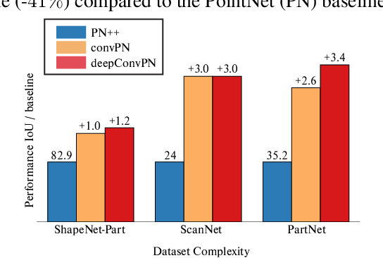 Figure 3 for Going Deeper with Point Networks