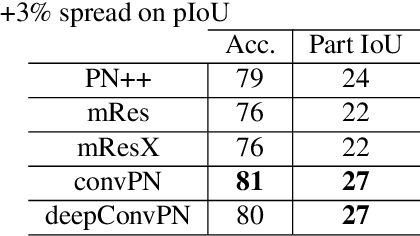Figure 4 for Going Deeper with Point Networks