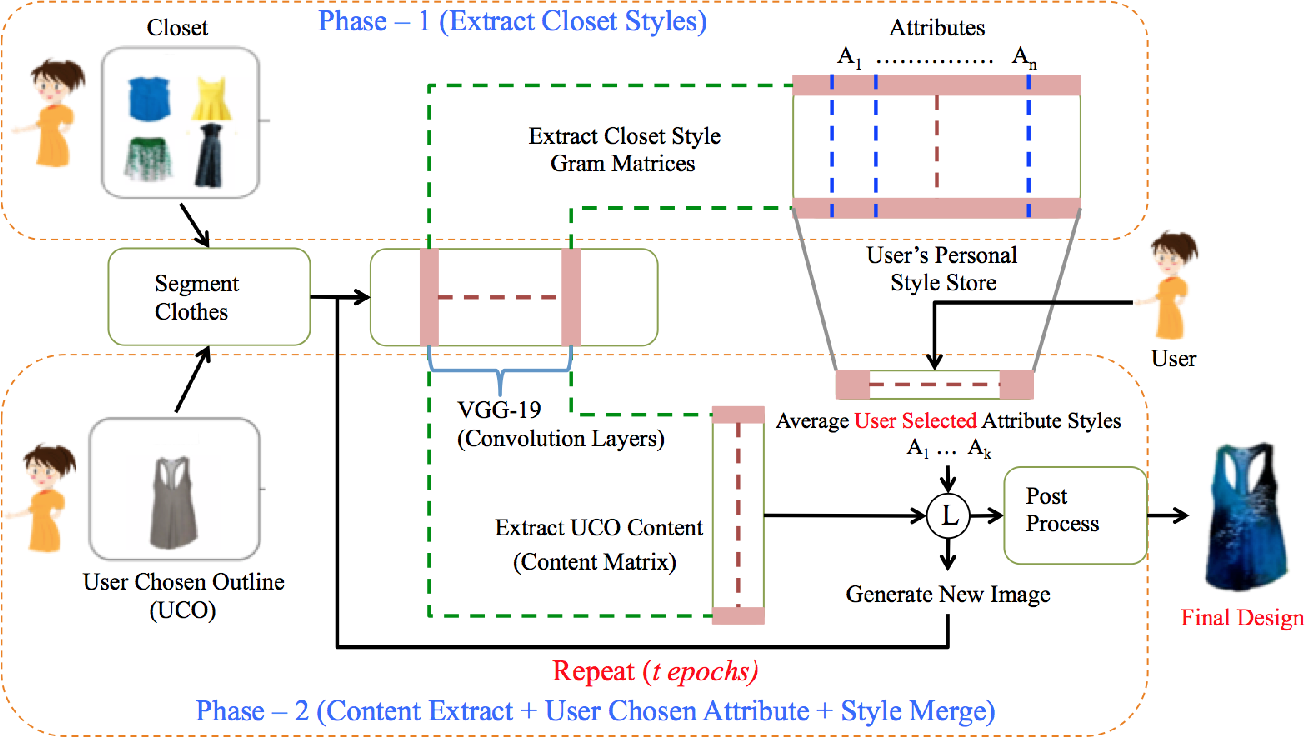 Figure 2 for Fashioning with Networks: Neural Style Transfer to Design Clothes