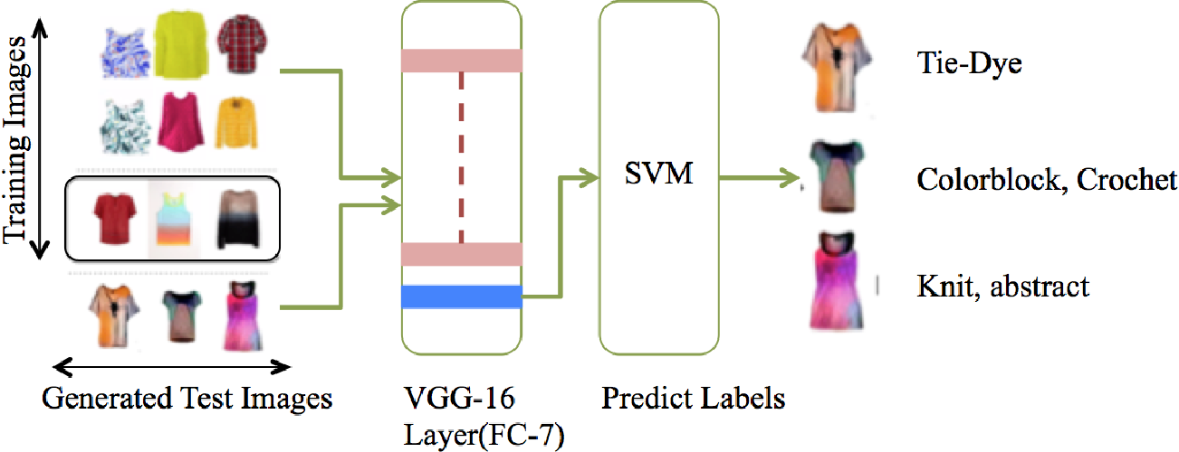 Figure 3 for Fashioning with Networks: Neural Style Transfer to Design Clothes