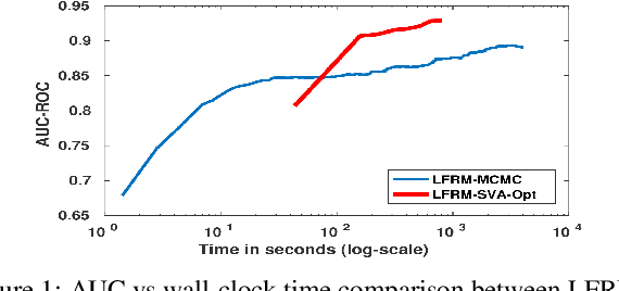 Figure 2 for Small-Variance Asymptotics for Nonparametric Bayesian Overlapping Stochastic Blockmodels