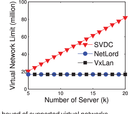 SVDC: A Highly Scalable Isolation Architecture for Virtualized Layer