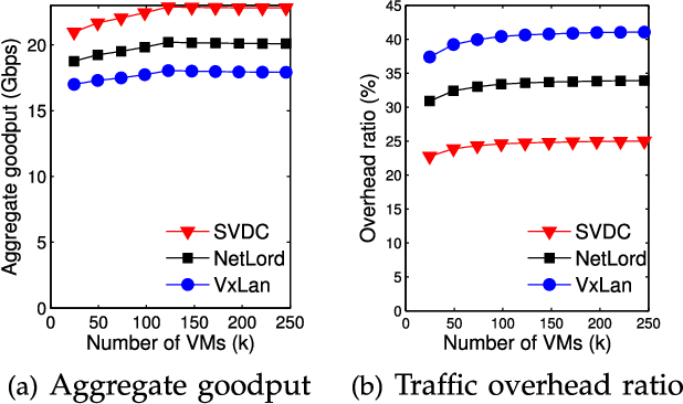 Figure 9 from SVDC: A Highly Scalable Isolation Architecture for