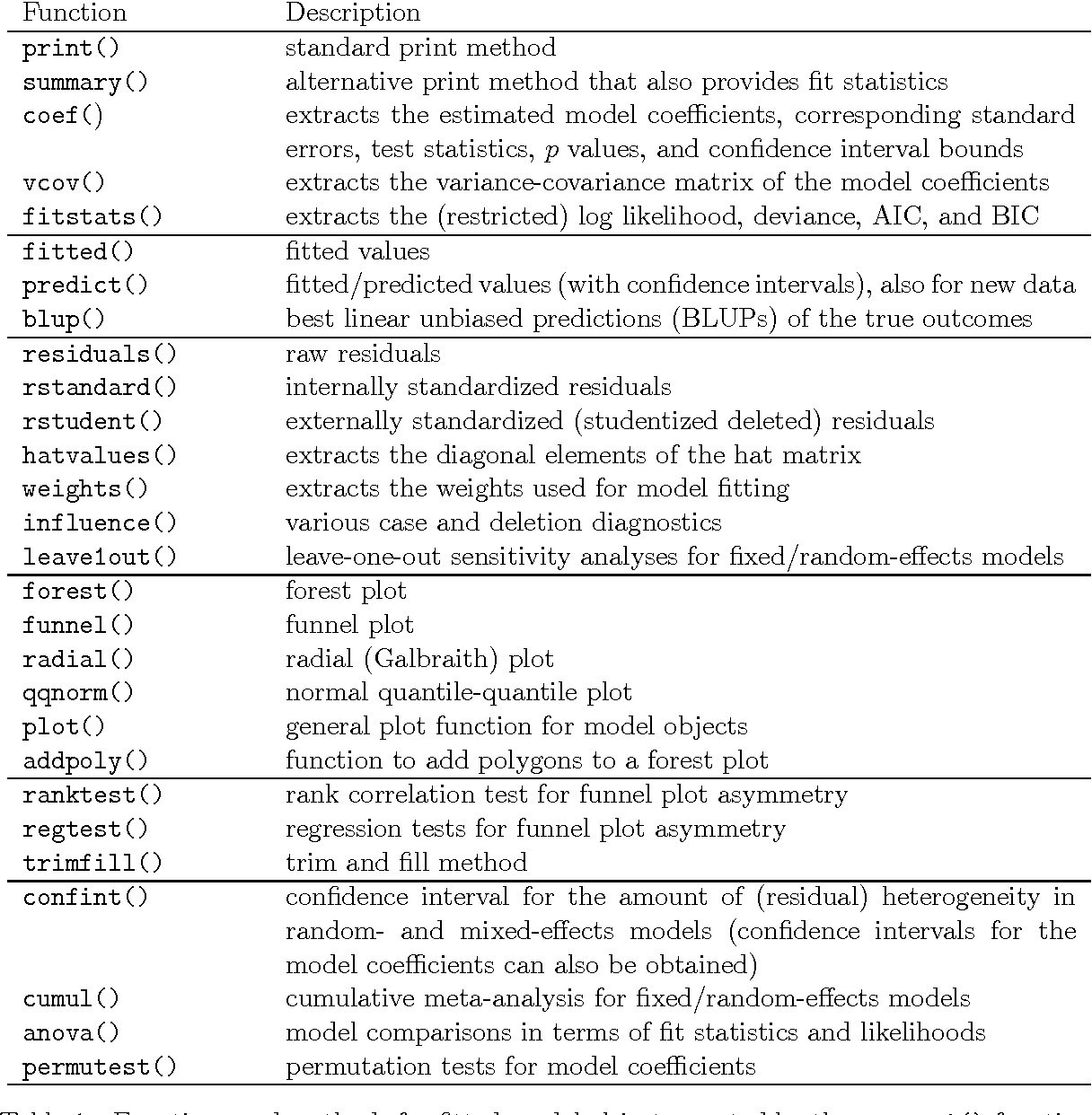 Table 1 from Conducting Meta-Analyses in R with the metafor