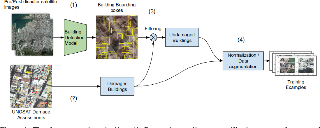 Figure 1 for Building Damage Detection in Satellite Imagery Using Convolutional Neural Networks