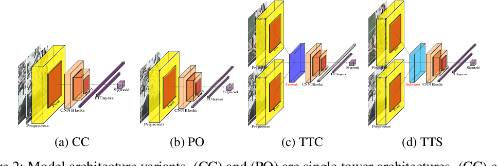 Figure 3 for Building Damage Detection in Satellite Imagery Using Convolutional Neural Networks