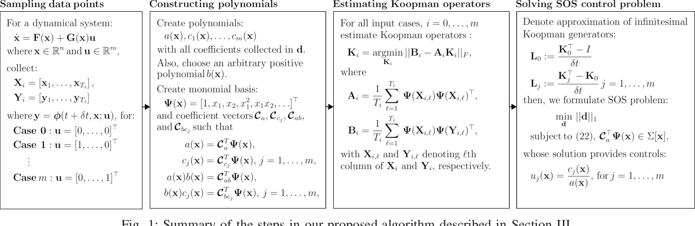 Figure 1 for A convex data-driven approach for nonlinear control synthesis