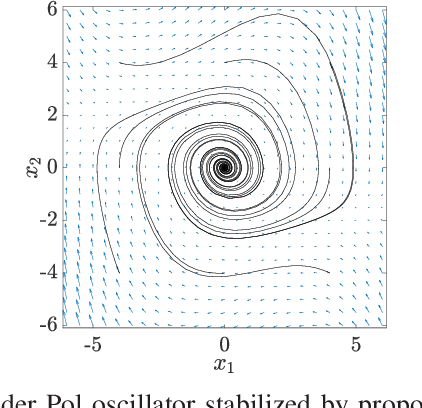 Figure 2 for A convex data-driven approach for nonlinear control synthesis