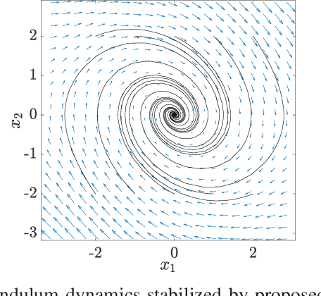 Figure 3 for A convex data-driven approach for nonlinear control synthesis