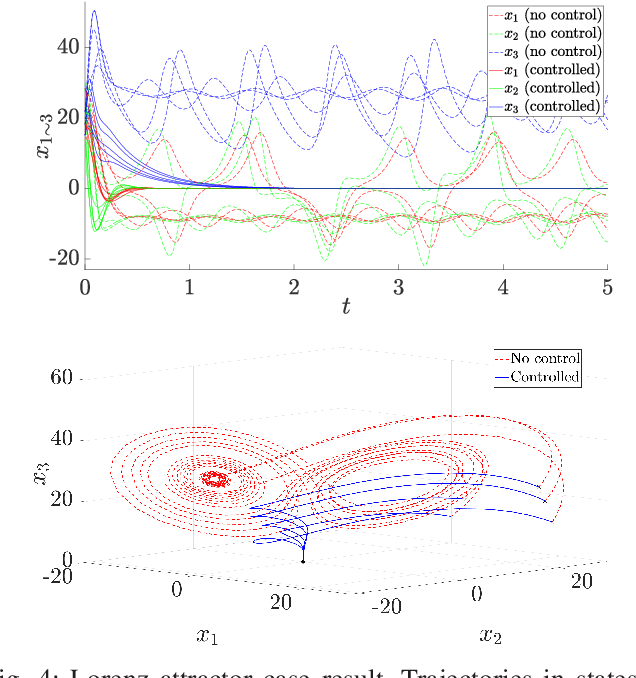 Figure 4 for A convex data-driven approach for nonlinear control synthesis