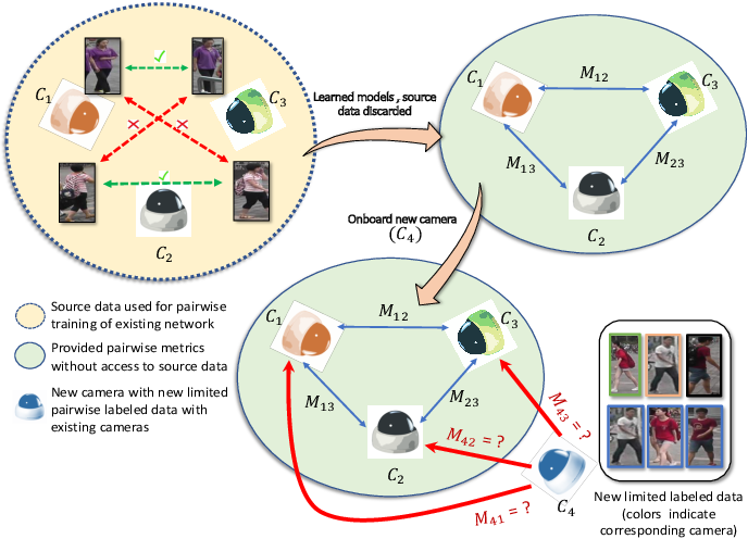 Figure 1 for Camera On-boarding for Person Re-identification using Hypothesis Transfer Learning