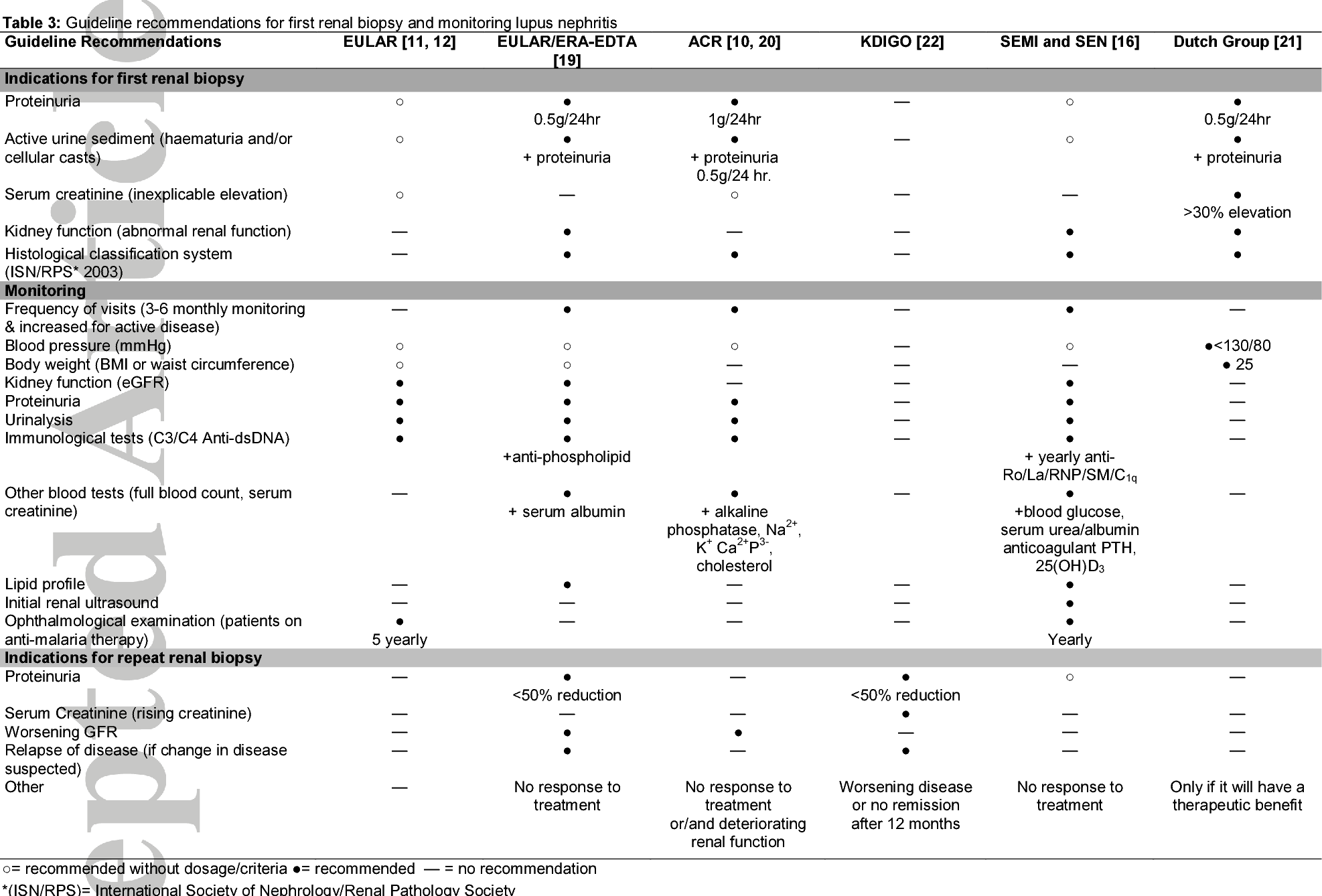 Diagnosis, Monitoring, and Treatment of Systemic Lupus Erythematosus