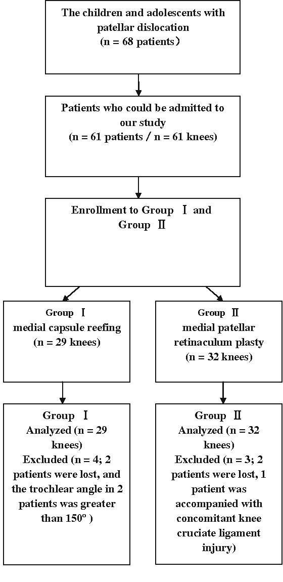 Medial Patellar Retinaculum Plasty Versus Medial Capsule Reefing For