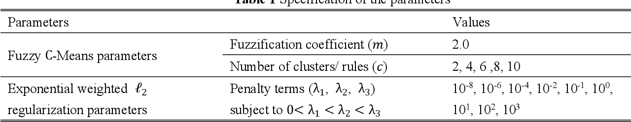 Figure 2 for Exponentially Weighted l_2 Regularization Strategy in Constructing Reinforced Second-order Fuzzy Rule-based Model