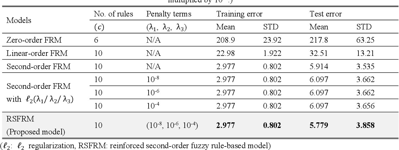 Figure 4 for Exponentially Weighted l_2 Regularization Strategy in Constructing Reinforced Second-order Fuzzy Rule-based Model
