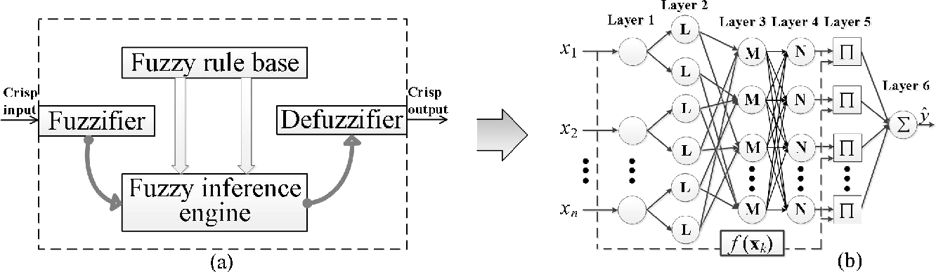 Figure 1 for Exponentially Weighted l_2 Regularization Strategy in Constructing Reinforced Second-order Fuzzy Rule-based Model