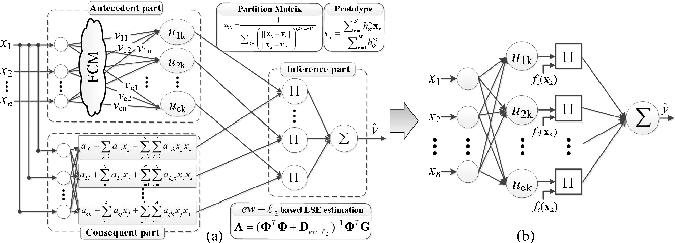 Figure 3 for Exponentially Weighted l_2 Regularization Strategy in Constructing Reinforced Second-order Fuzzy Rule-based Model
