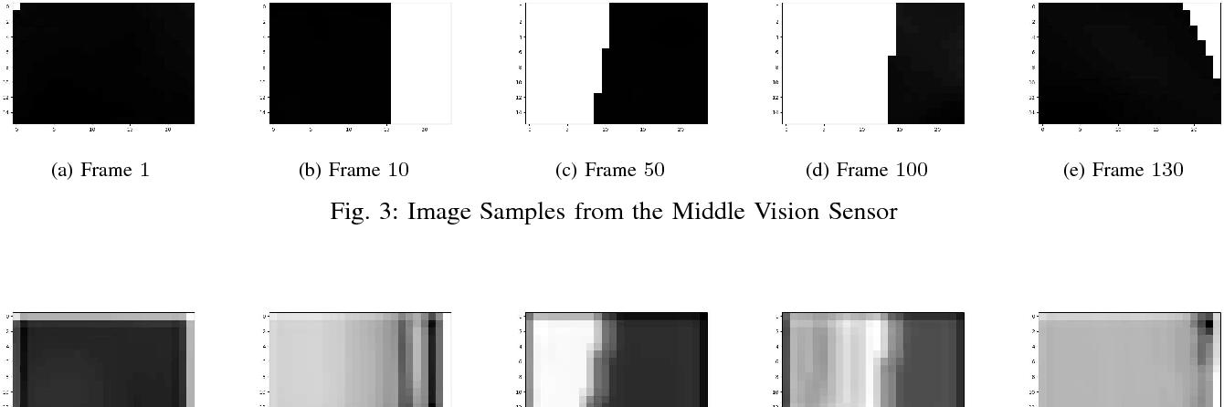 Figure 3 for Encoding Longer-term Contextual Multi-modal Information in a Predictive Coding Model