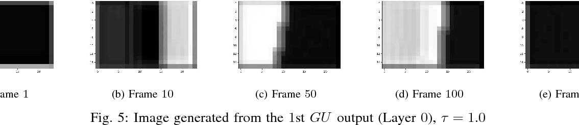 Figure 4 for Encoding Longer-term Contextual Multi-modal Information in a Predictive Coding Model