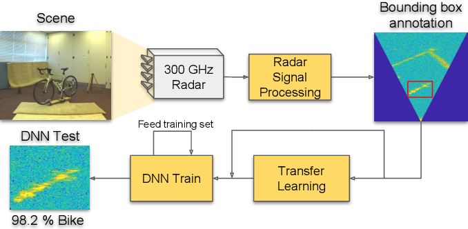 Figure 1 for 300 GHz Radar Object Recognition based on Deep Neural Networks and Transfer Learning