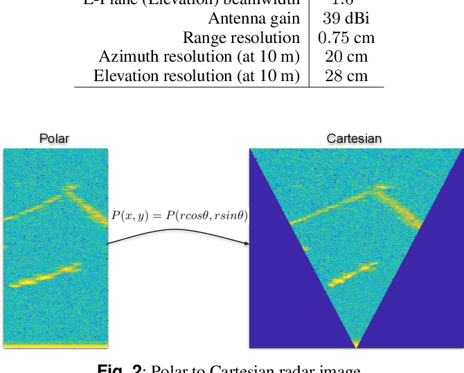 Figure 2 for 300 GHz Radar Object Recognition based on Deep Neural Networks and Transfer Learning