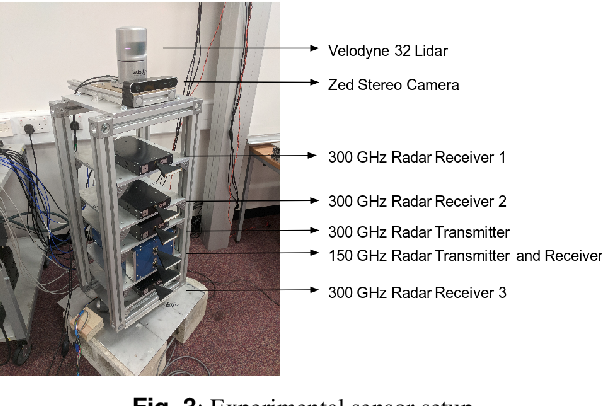 Figure 4 for 300 GHz Radar Object Recognition based on Deep Neural Networks and Transfer Learning