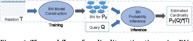 Figure 1 for BayesCard: Revitilizing Bayesian Frameworks for Cardinality Estimation