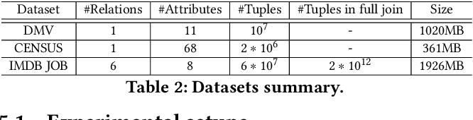 Figure 4 for BayesCard: Revitilizing Bayesian Frameworks for Cardinality Estimation