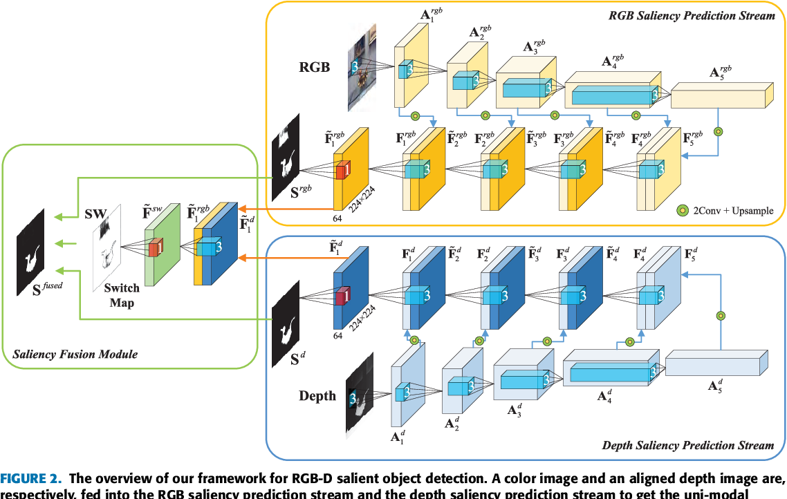 Figure 3 for Adaptive Fusion for RGB-D Salient Object Detection