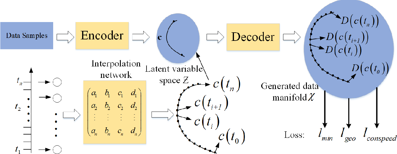 Figure 3 for Uniform Interpolation Constrained Geodesic Learning on Data Manifold