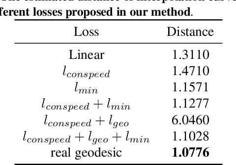 Figure 2 for Uniform Interpolation Constrained Geodesic Learning on Data Manifold