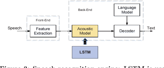 Figure 4 for ESE: Efficient Speech Recognition Engine with Sparse LSTM on FPGA