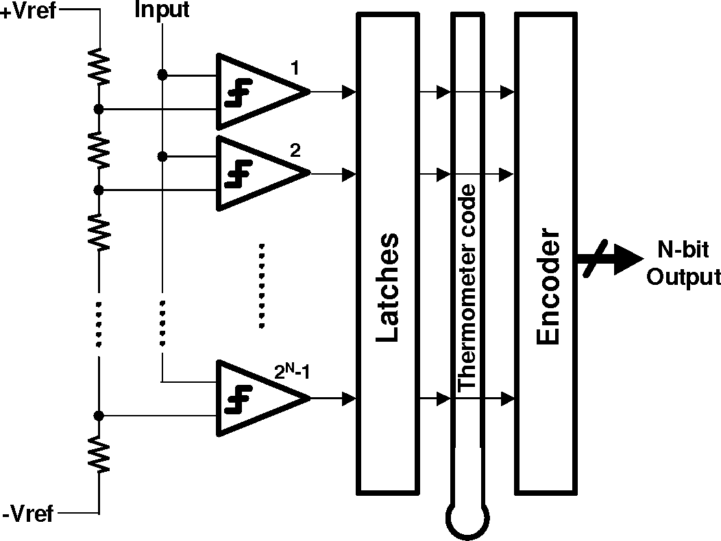 Design Techniques For Low Voltage Analog To Digital Converter Dvd Decoding Processing Integreated Circuit Diagram Analogcircuit Semantic Scholar