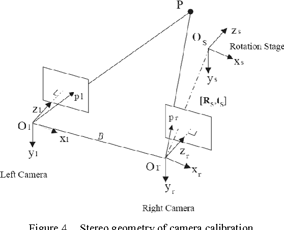 Visualization of image distortion on camera calibration for