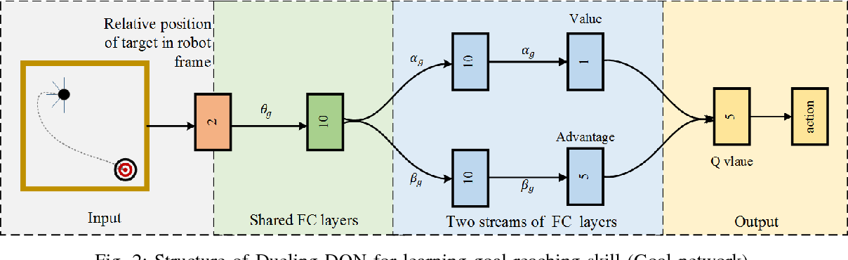 Figure 2 for Danger-aware Weighted Advantage Composition of Deep Reinforcement Learning for Robot Navigation