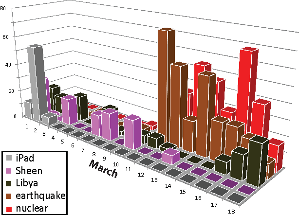 Figure 1 for Multidimensional counting grids: Inferring word order from disordered bags of words