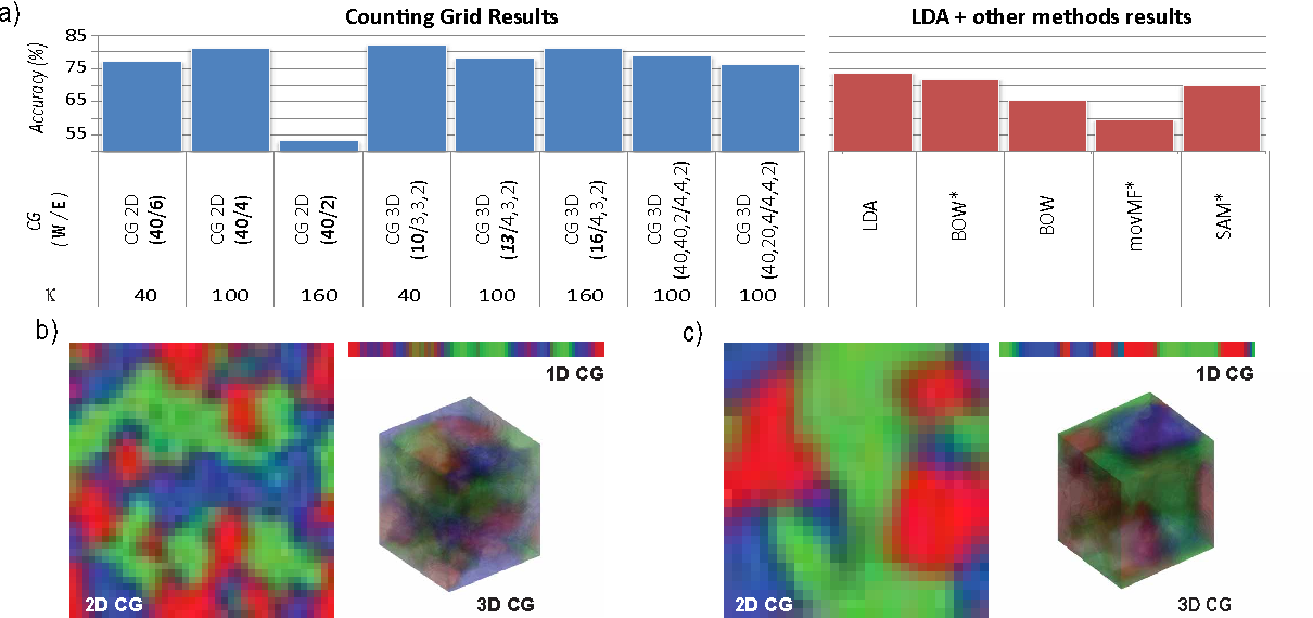Figure 4 for Multidimensional counting grids: Inferring word order from disordered bags of words