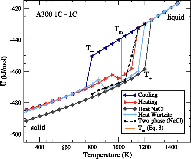 FIG. 3. Hysteresis plot for the A300 1C-1C salt. This salt freezes into a NaCl structure. At a size ratio of 3:1, the expected crystal structure for charged hard spheres is wurtzite. The prepared wurtzite crystal rearranges into a NaCl structure before melting. The five transition-related temperatures for this salt are T−= 800 K, T+= 1200 K, Tm = 1020 K, Ts = 1100, and Tl = 1150 K.