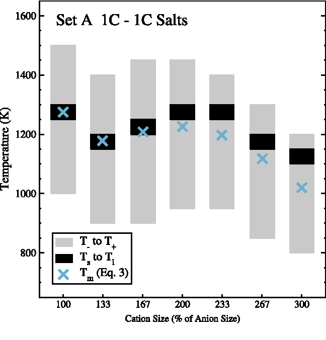 FIG. 4. Transition temperature summary for the 1C-1C salts in set A. The salts in set A isolate the impact of ion size ratio on melting point by keeping the value of σ± fixed and varying both σ+ and σ−. The overall reduction in Ts as the ion size ratios vary from 1:1 to 3:1 is about 150 K. The melting temperature peak for size symmetric ions (A100) is for the CsCl structure, while the maximum melting temperatures for the NaCl structure occur at size ratios of 2:1 and 2.33:1.