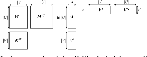 Figure 1 for Learning Vertex Representations for Bipartite Networks